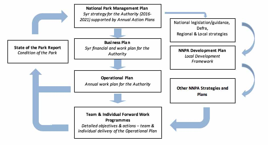 NNPA Plans graphic flow chart